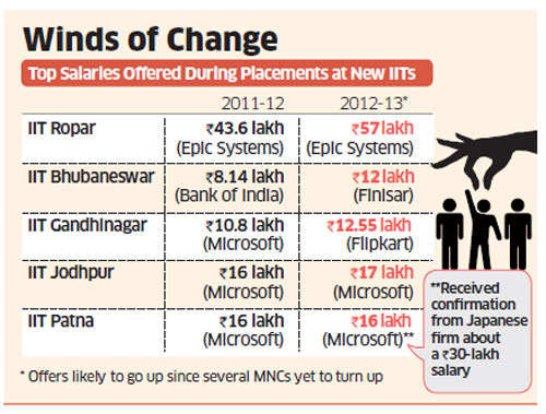 Microsoft, Amazon and Google arrive at newly minted IIT campuses in placement season, salaries up 15-20%