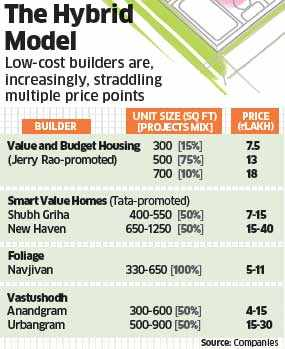 Affordable housing: Builders finding difficult to make profits in low-cost housing space