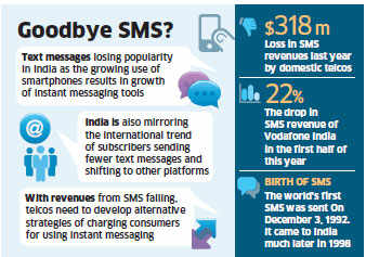 The regulatory curbs on bulk SMSes have accentuated the problem but with individual consumers accounting for 75% of SMS revenues, it's their decline that's worrying companies.