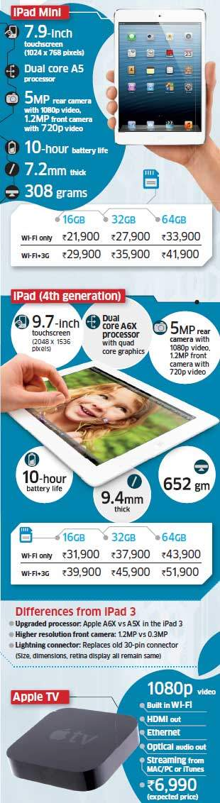 iPad Mini and fourth generation iPad join fifth generation iPod Touch and fifth generation iPhone to complete Apple's portable device line-up in India.