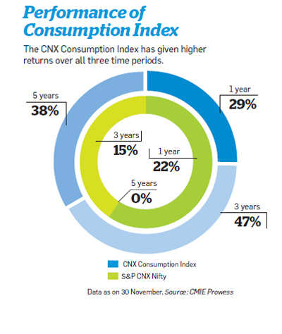 Performace of consumption index