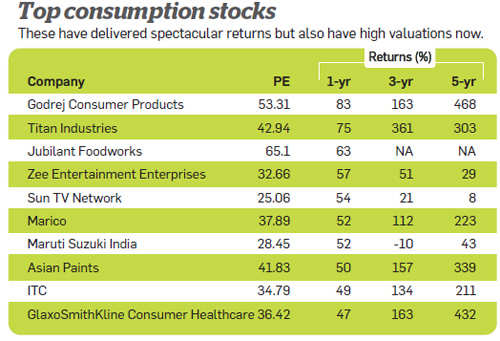 Top consumption stocks