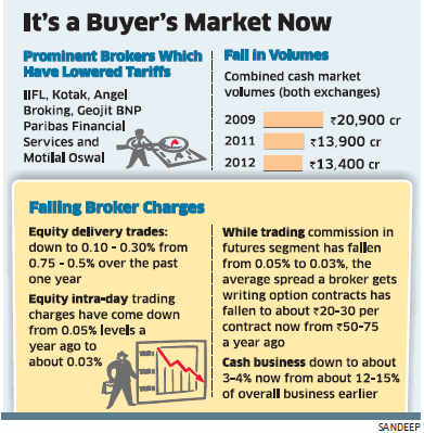 Stock brokers slash charges as trading volumes nosedive