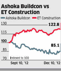 Ashoka Buildcon: Karnataka project to give a big boost to company