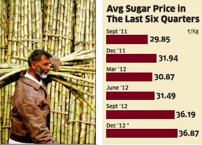 Sugarcane price rise may negate sugar mills' margins
