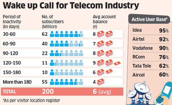 Trai plans disconnection norms for inactive mobile subscribers