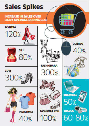 Companies at Great Online Shopping Festival report 50-80% jump in sales