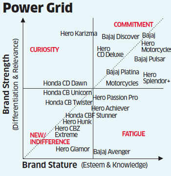 Two wheelers: Honda making significant strides to catch up with Hero and Bajaj