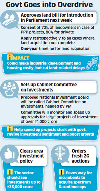 After reforms in FDI, government accelerates approvals for mega projects, land bill