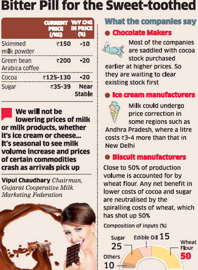 Amul, Cadbury Kraft, Nestle unlikely to cut chocolate prices; profits to be used for capacity building
