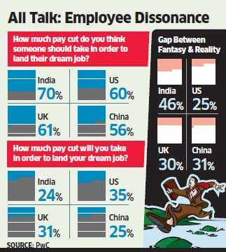 Indians show 'biggest gap between fantasy and reality', says PwC study