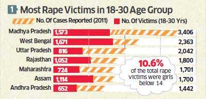 Crimes against women: Madhya Pradesh tops in rapes, Bengal in total crime