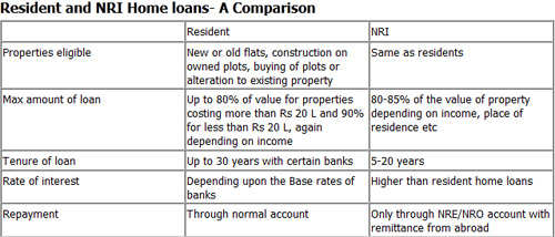 Resident and NRI home loans - A comparison