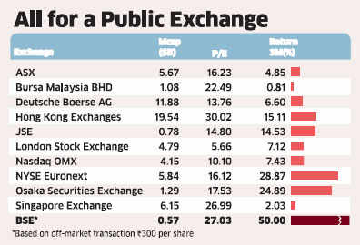 BSE shares soar 50% after bourse decides to go public