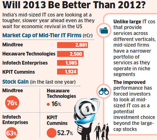 Mid-sized IT firms like Mindtree, Hexaware, Infotech Enterprises see worrying signs in 2013