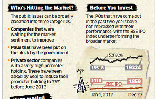 While shares of Bharti Infratel plunge 13% on debut, CARE rises 23%. ET takes stock of the market.