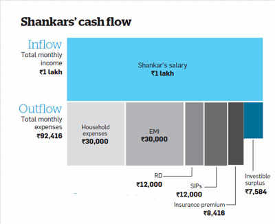 The Shankars are diligent savers, but will have to tweak their portfolio for a smooth financial journey.
