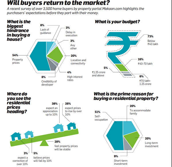 Will buyers return to the market?