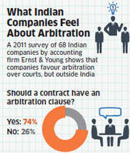 Why Singapore scores over India on settlement of corporate conflicts