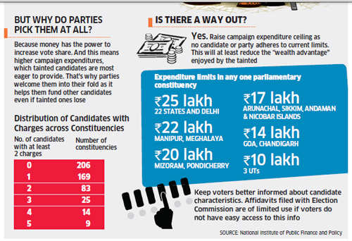 Why political parties field crooks