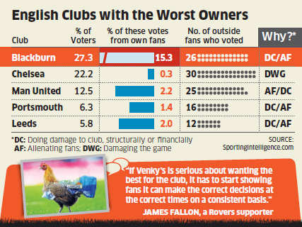 Venky's worst owner of English football club 'Blackburn Rovers': Survey