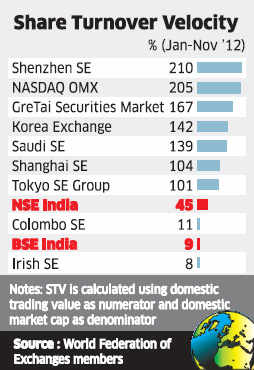 Indian stock markets trail peers in share turnover velocity