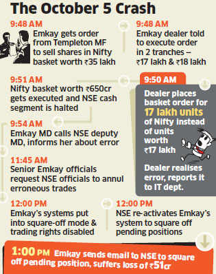 Wanting to void trades, NSE refuses to pay for freak trade by Emkay Global