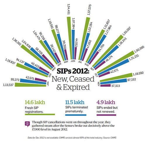SIPs 2012: New, ceased and expired
