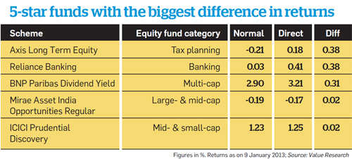 5-star funds with the biggest difference in returns