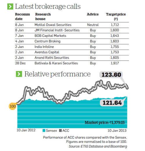 Latest brokerage calls  on ACC