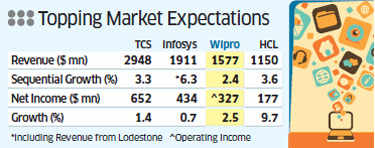 Wipro kept up its clamber back into competitiveness and indicated improving global demand for software services, but investors were unimpressed and yanked its stock down by 8%.