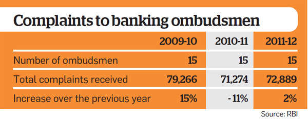 How to file a complaint against your bank The Economic Times – Sample Banking Ombudsman Complaint Form