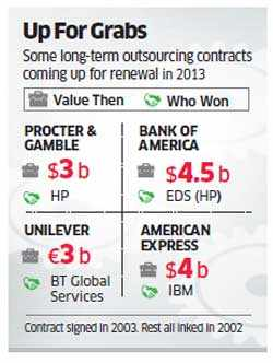 Indian IT cos set sights on software outsourcing deals worth $50 billion in 2013