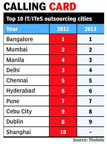 Filipino cities gain in outsourcing ranking