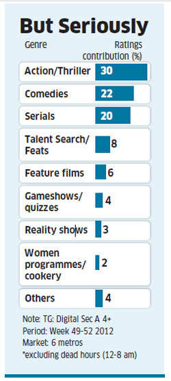 Advertisers at L'Oreal, Nokia, Samsung, M&M and Vodafone jostling for ad spots on popular comedy programmes