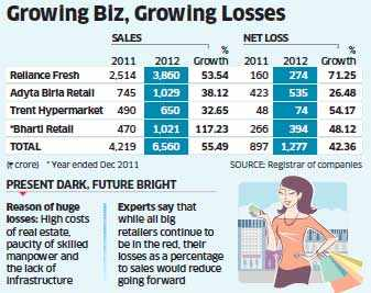 Losses keeps widening with sales growth for big retailers