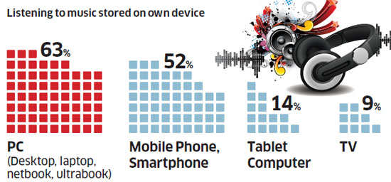 What gadgets will people buy in 2013