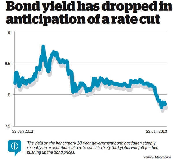 Bond yield dropped in anticipation of a rate cut