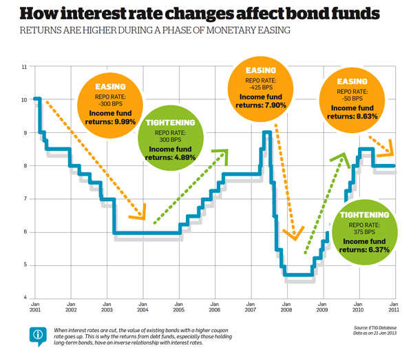 How interest rate changes affect bond funds