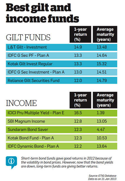 Best gilt and income funds