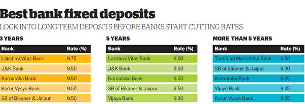 Best bank fixed deposits
