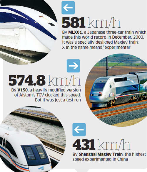 Indian Railways finally moving on its dream project — high-speed trains