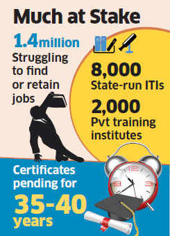 Millions of jobs at risk as ITIs fail to issue certificates even after 35-40 years
