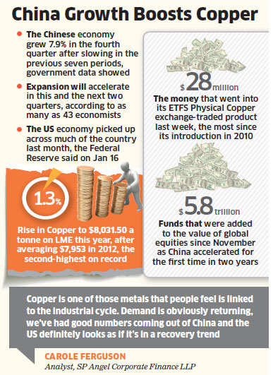 Copper rallies as Chinese manufacturing boosts confidence