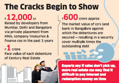 Bangalore-based Century Real's debenture default triggers panic in sector