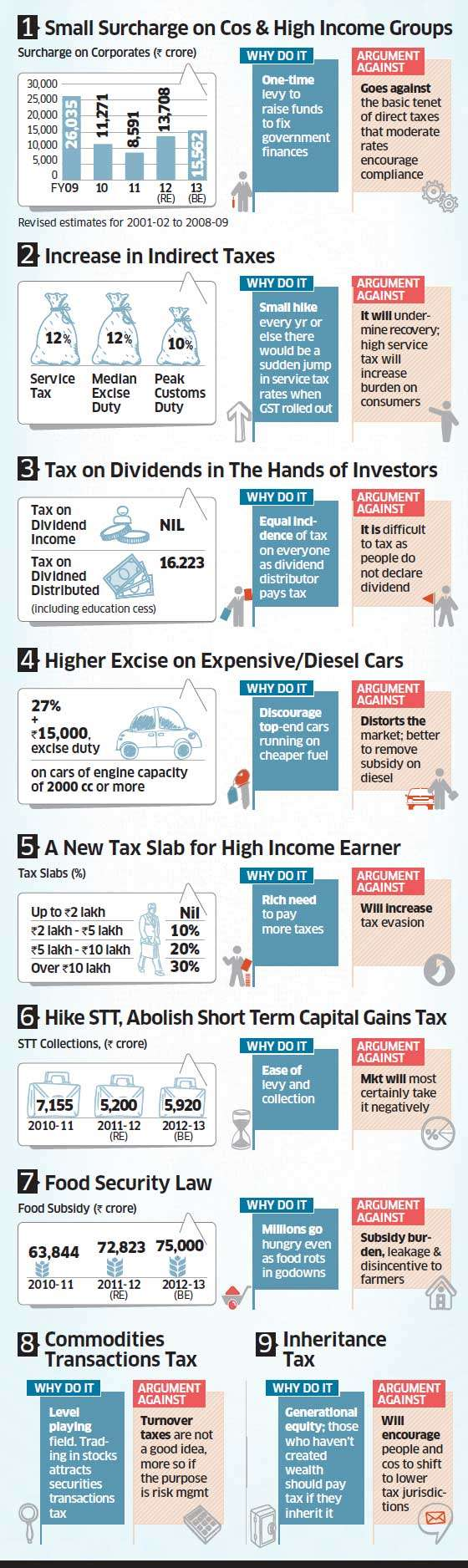 Budget 2013: Nine contentious proposals to watch out for