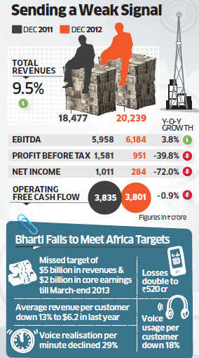 Bharti Airtel's profit fell for the 12th straight quarter and missed Street estimates to post a 72% decline, posing a formidable turnaround challenge for the new top management team.