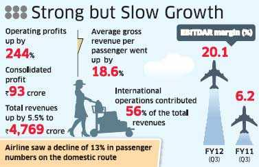 Jet Airways back in the black with Rs 93-crore profit in Q3