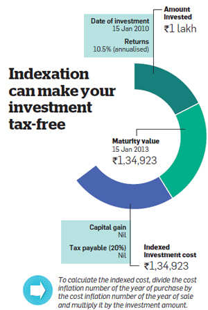 Advantages of Indexation