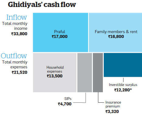Family Finances: Ghidiyals must approach their targets one at a time & invest in a disciplined manner